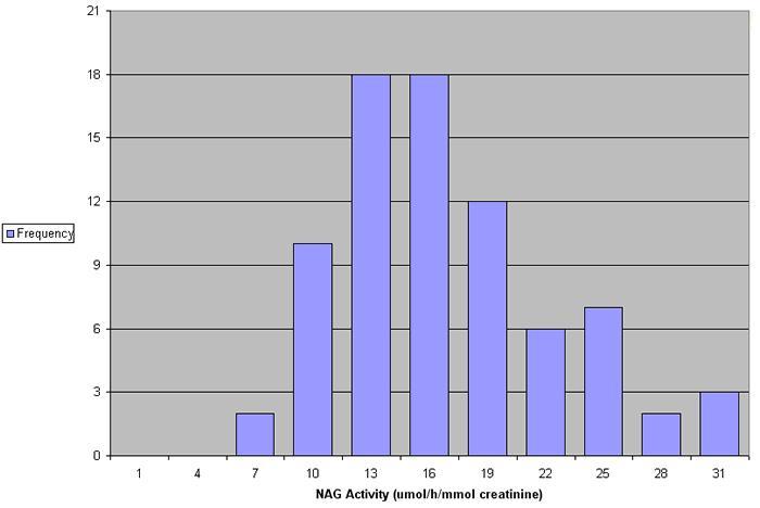 How to measure NAG Fig 4