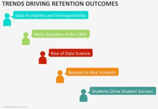 Trends Driving Retention Outcomes_Eduvetures Research