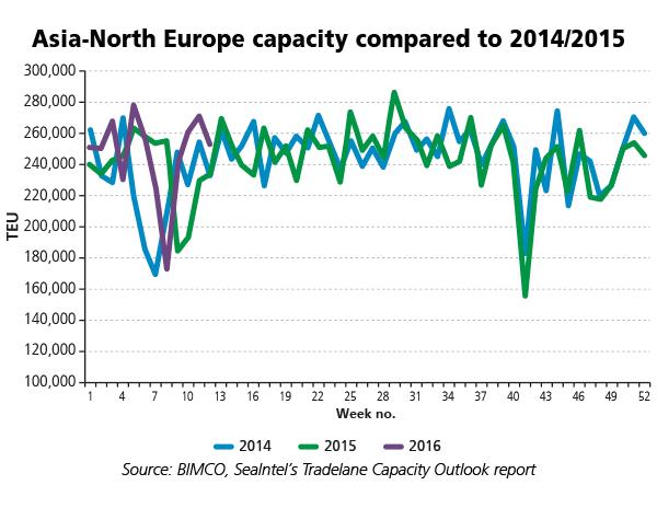 wC-2016smoNo1-Asia-North-Europe-capacity