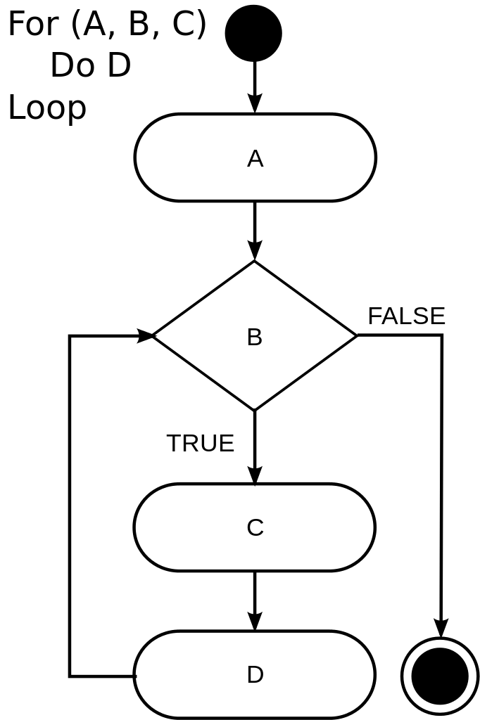 Conditional Loop Structure