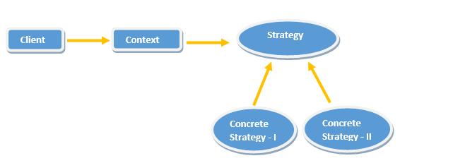 Strategy Pattern in Java
