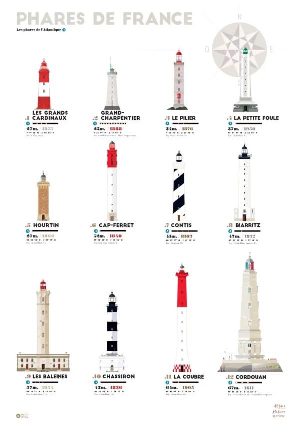 affiche où sont représentés douze phares de la côte atlantique en France