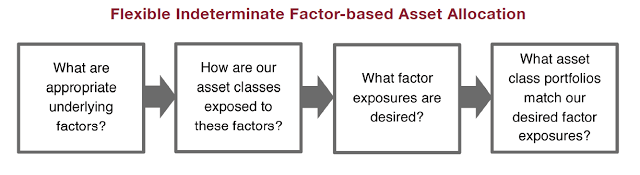 flexible indeterminate factor based asset allocation