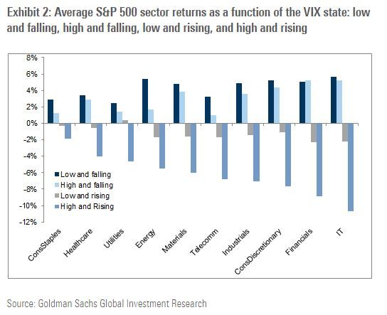 vix and sp500 sectors goldman