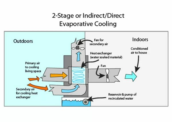 Two-Stage Direct Evaporative Cooling System