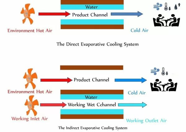 Types of evaporative cooling system