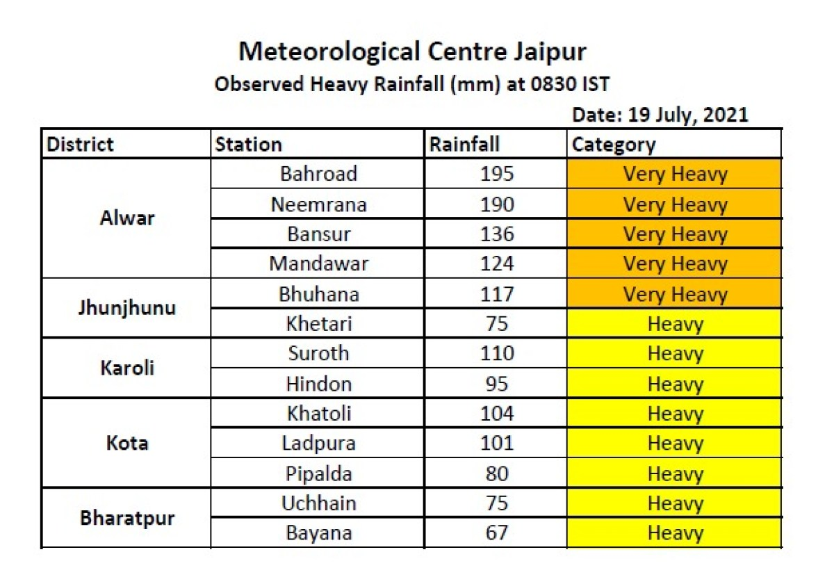 weather, weather tomorrow, weather today, jaipur weather