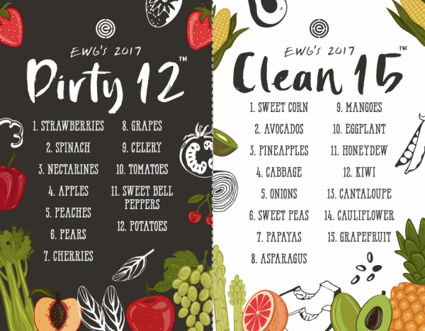 Eat Healthy on a Budget - Dirty Dozen
