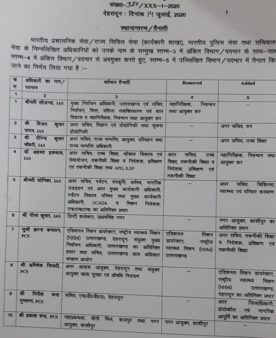 आईएएस, आईपीएस व पीसीएस में स्थानान्तरण, देखें सूची 2