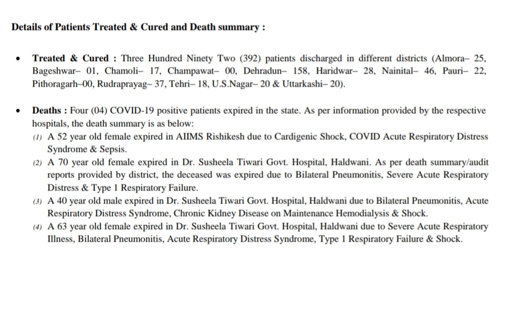आज उत्तराखंड में 1419 कोरोना पॉज़िटिव मरीज़, 392 हुए स्वास्थ्य, आज मौतों में कमी 2