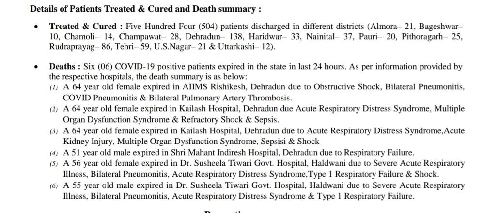 आज उत्तराखंड में 336 नए कोरोना पॉज़िटिव मरीज़, 504 हुए स्वास्थ्य, 6 की मौत 1