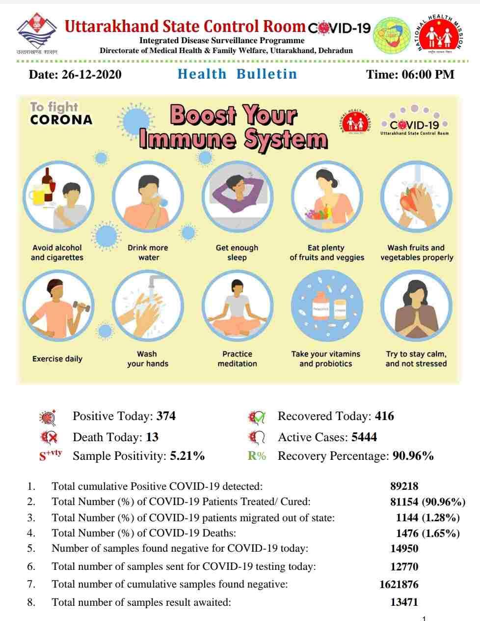 कोरोना बुलेटिन: उत्तराखंड में आज 13 लोगों की मौत, 374 नए कोविड-19 मरीज़, 416 हुए आज स्वास्थ्य 2