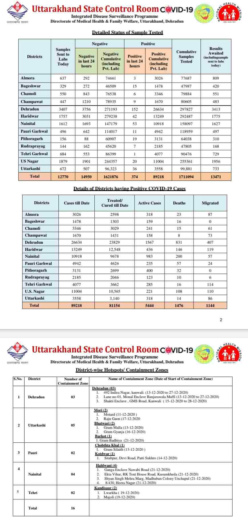 कोरोना बुलेटिन: उत्तराखंड में आज 13 लोगों की मौत, 374 नए कोविड-19 मरीज़, 416 हुए आज स्वास्थ्य 3
