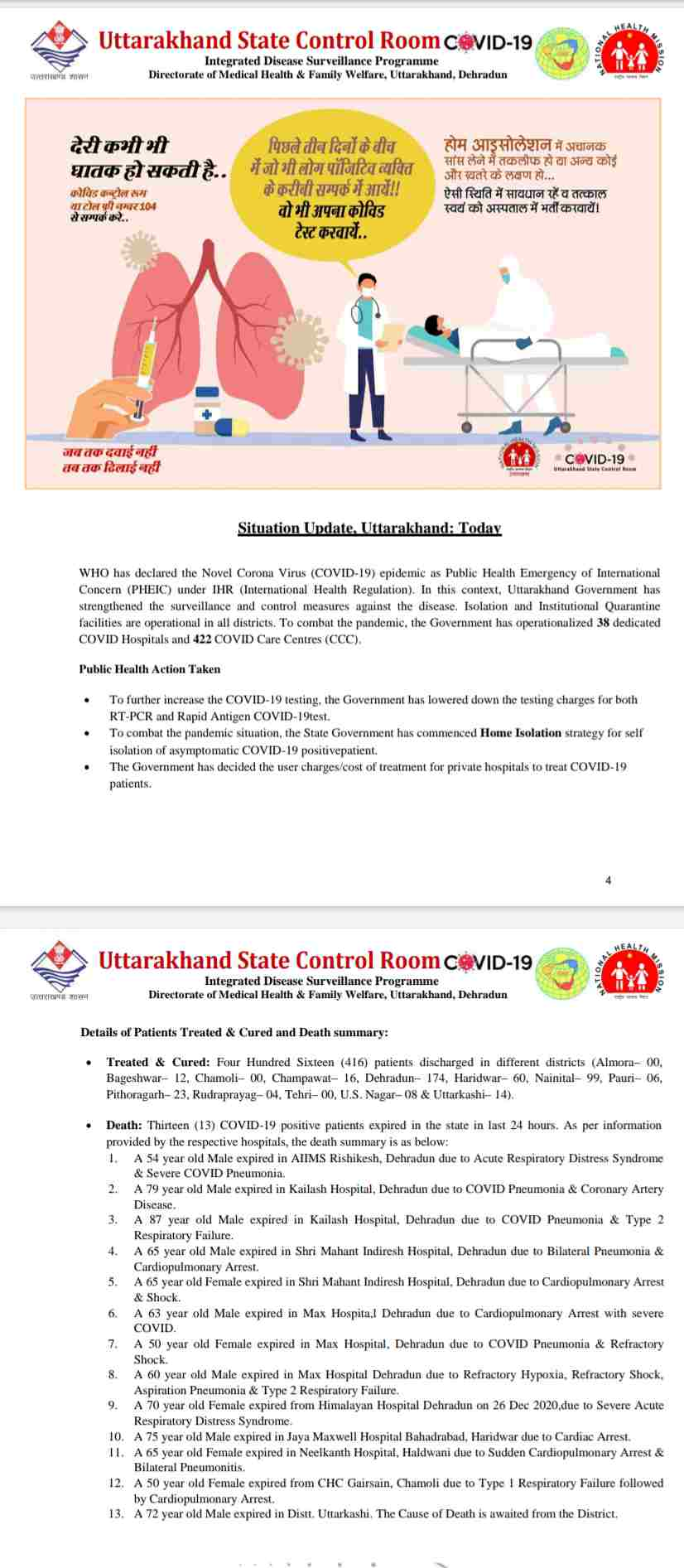 कोरोना बुलेटिन: उत्तराखंड में आज 13 लोगों की मौत, 374 नए कोविड-19 मरीज़, 416 हुए आज स्वास्थ्य 4