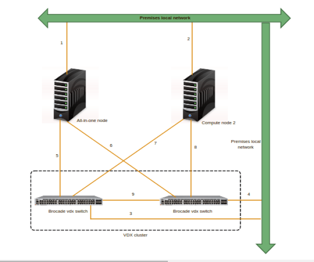 Openstack Integration with Brocade VDX switch (VLAN network