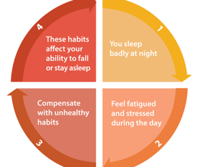 Oftentimes Changing The Habits That Are Reinforcing Sleeplessness Is Enough To Overcome The Insomnia Altogether It May Take A Few Days For Your Body To