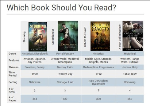 Which of K.M. Weiland's Novels Should You Read?