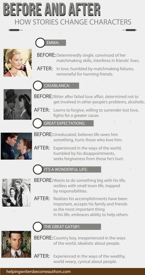 Before and After: How Stories Change Characters infographic