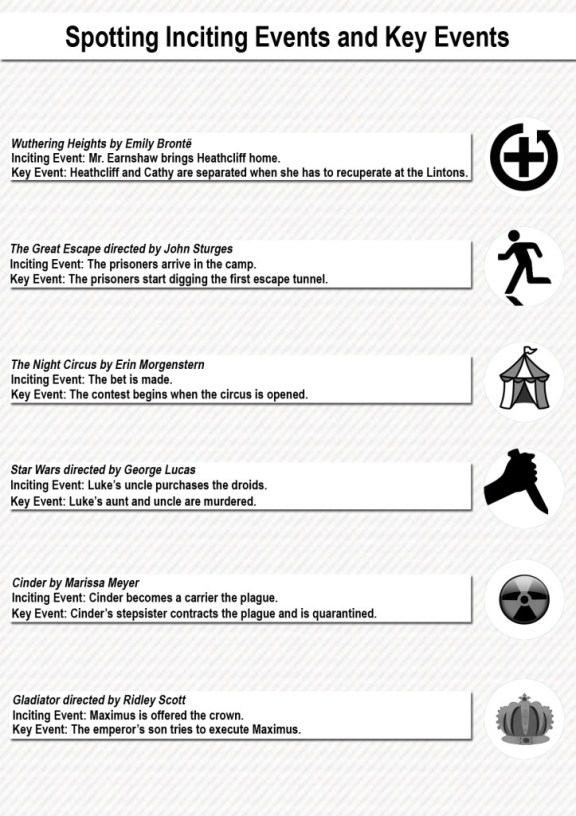 Spotting Inciting and Key Events Infographic