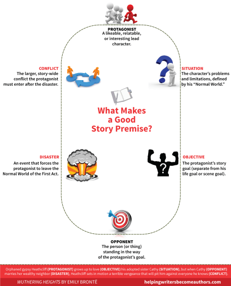 What Makes a Good Premise?