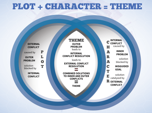 Plot + Character = Theme Infographic