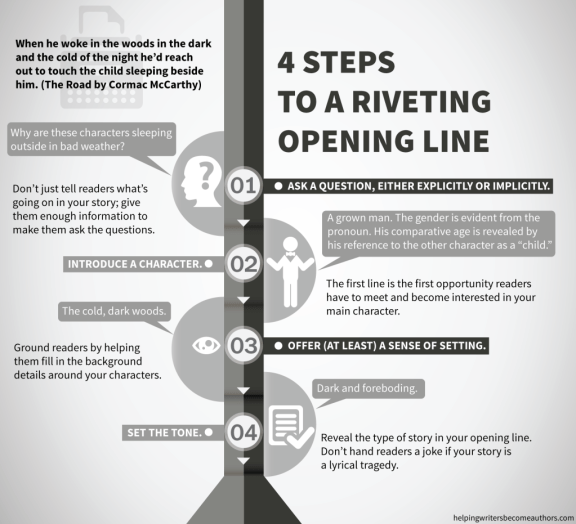 4 Steps to a Riveting Opening Line Infographic