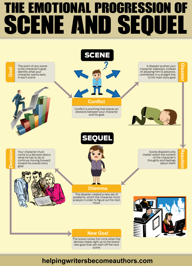The Emotional Progression of Scene and Sequel Infographic