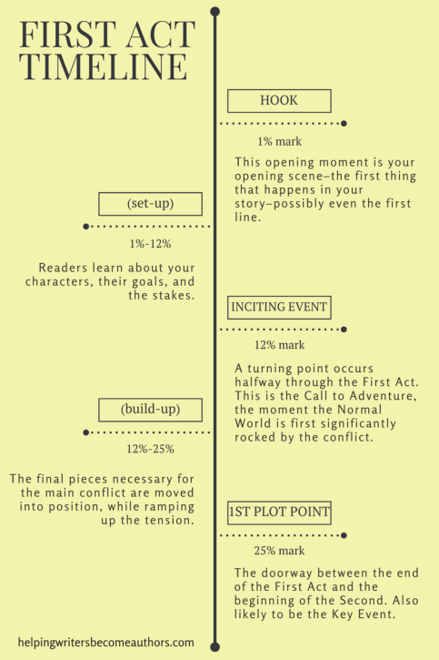 First Act Timeline