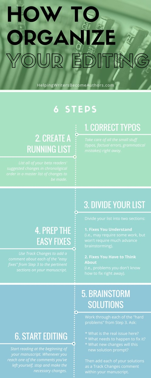 6 Steps for How to Organize Your Novel's Edits Infographic
