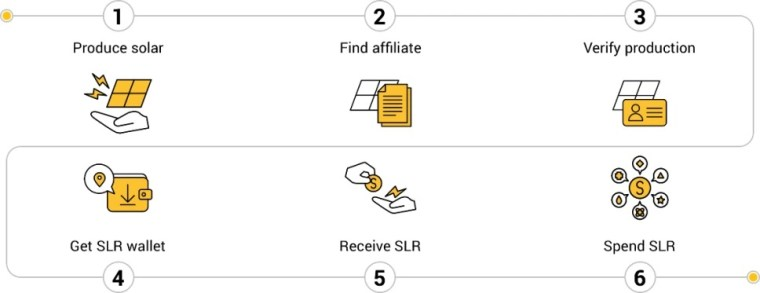 Solarcoin process