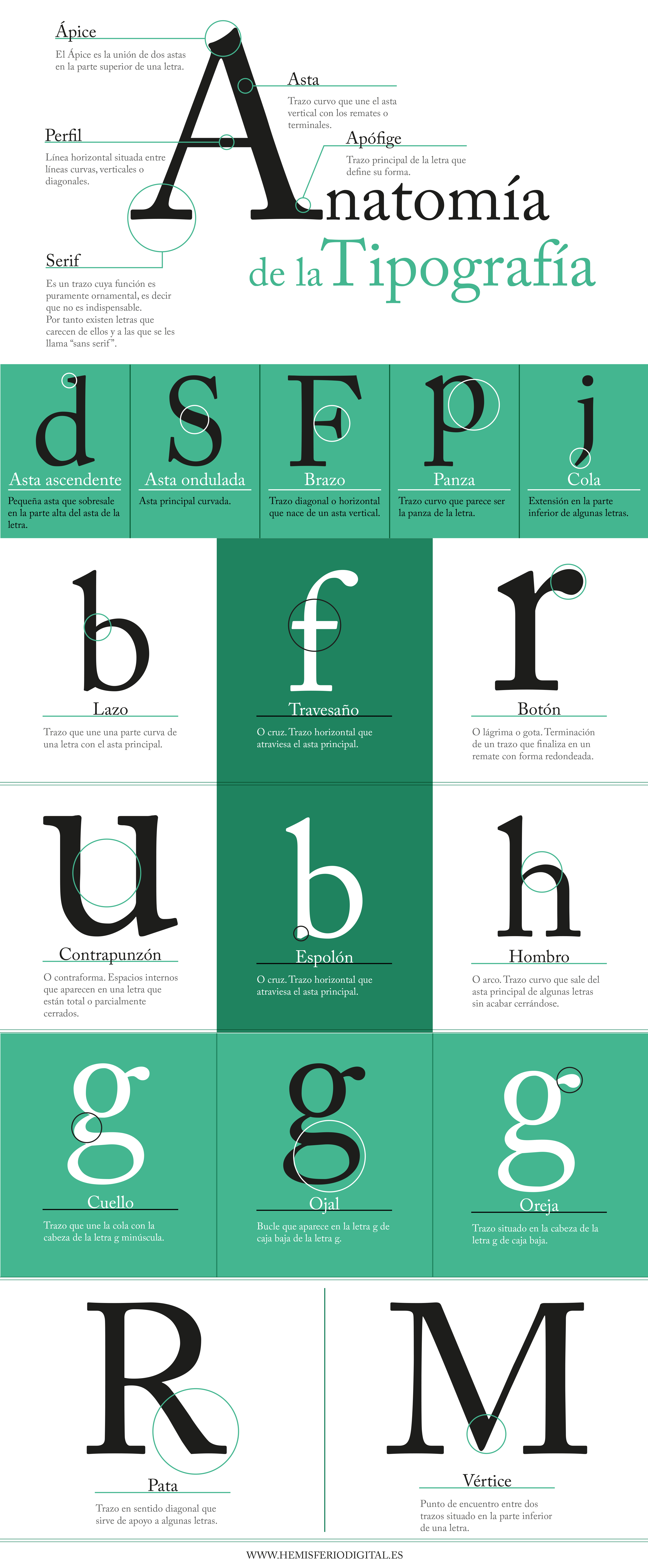 Tipografía: su psicología, anatomía y familias tipográficas