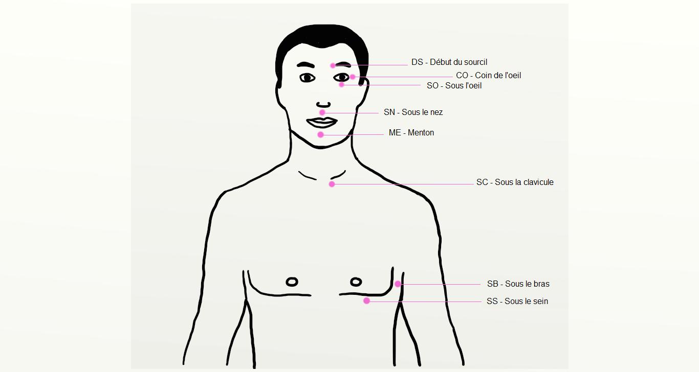 dessin des points d'acupuncture utilisés en Emotional Freedom Technique (EFT)