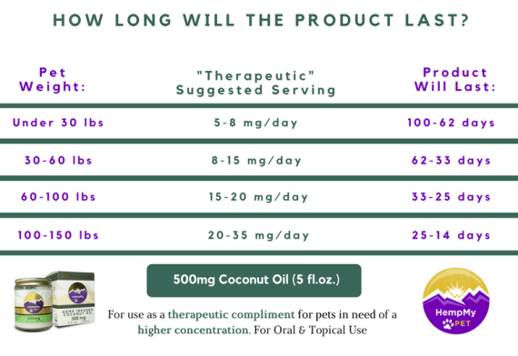 How long 500 mg of CBD in 5 oz of coconut oil will last