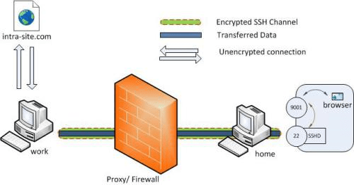 remote port forrwarding ssh