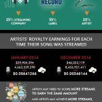 Streaming-only geen levensvatbaar business model voor artiesten