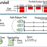 When and how can Scaled Agile Framework (SAFe) help you spread agility throughout the enterprise?