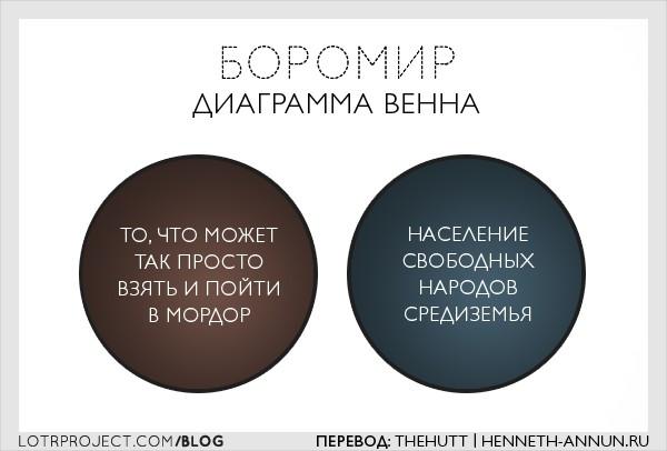 boromirvenndiagram ru LOTRProject: Переводы картинок