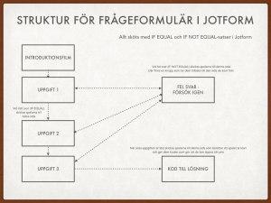 Struktur Jotform