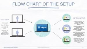 Flow chart describing the setup