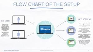 Flow chart describing the setup
