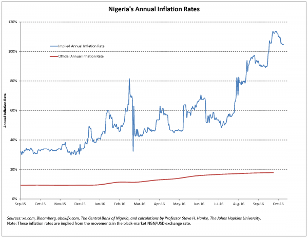 current-world-inflations-and-volatilities-ng-an