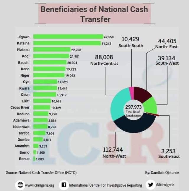 ICIR data on conditional cash transfer