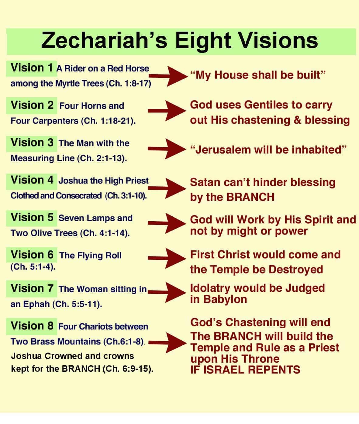 Zechariah Visions - The Herald of Hope
