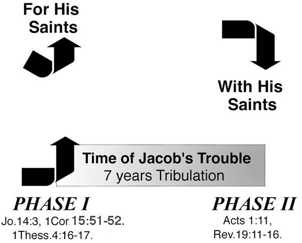 Two Phases of Jesus Second Coming