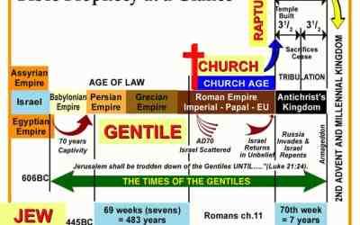 God's Prophetic Plan
