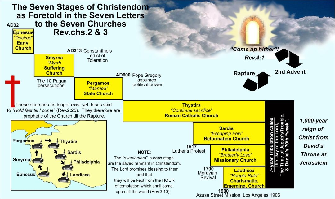 The Seven Stages of Christendom