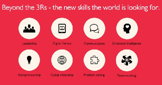 3Rs and skills