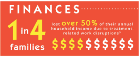 Financial impact of families