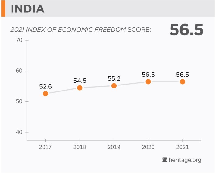 indian economy: population, facts, gdp, corruption, business, trade, fdi