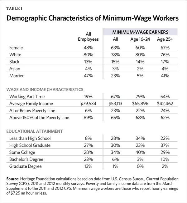 Demographic Characteristics of Minimum-Wage Workers